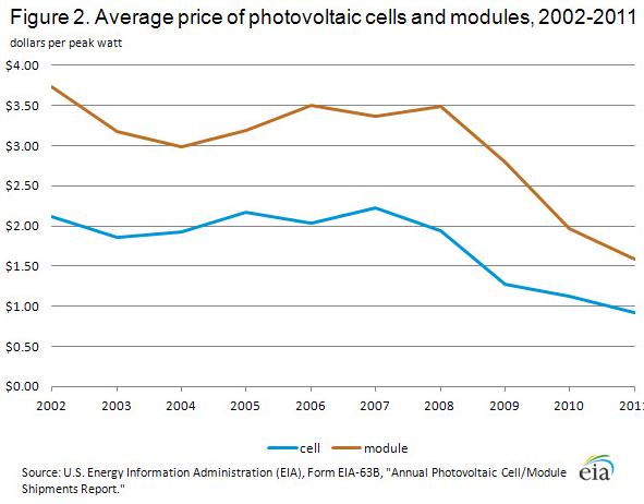 price of solar energy