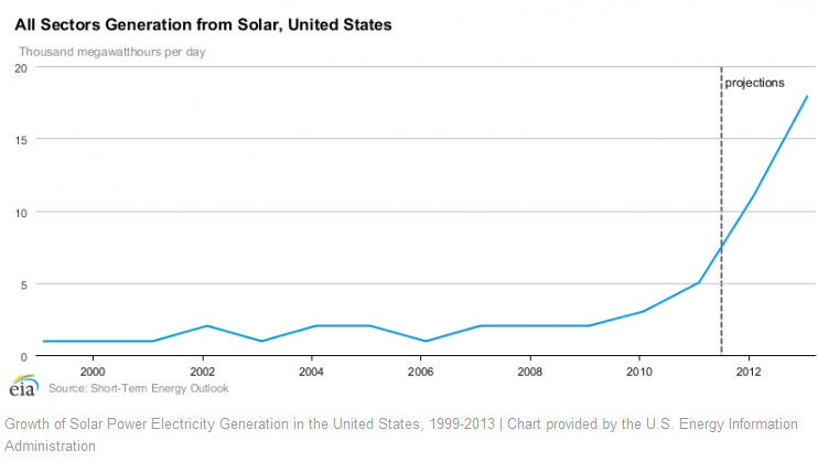 solar use